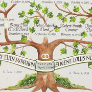 Nord Family Tree